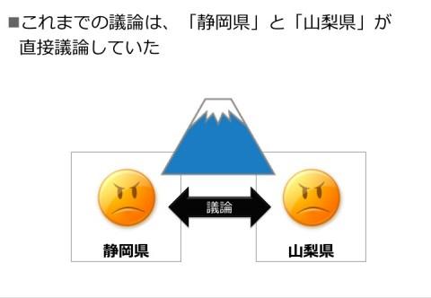 これまでの議論は、「静岡県」と「山梨県」が直接議論していた