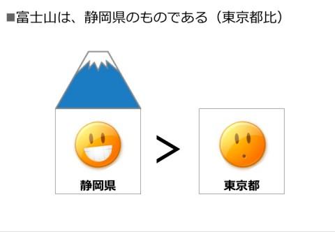 富士山は、静岡県のものである(東京都比)